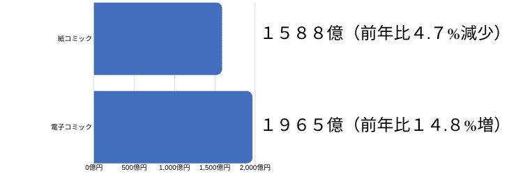 電子書籍と単行本を比較